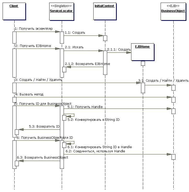 Service locator pattern java exle service locator for Pool design pattern java